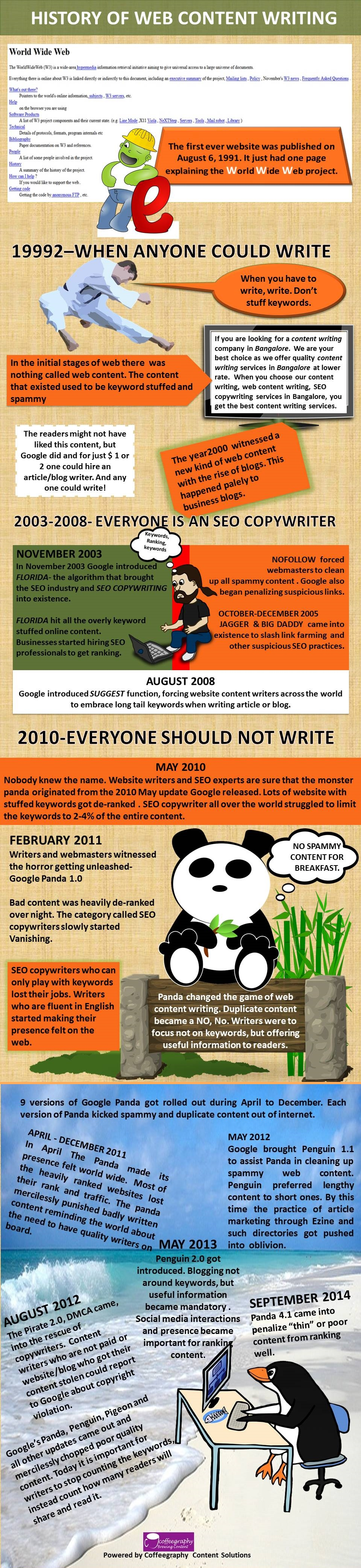 history of web content writing